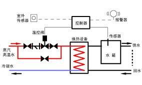 电动调节阀在温度控制系统中的应用示意图